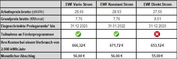 goedkope stroom in Duitsland